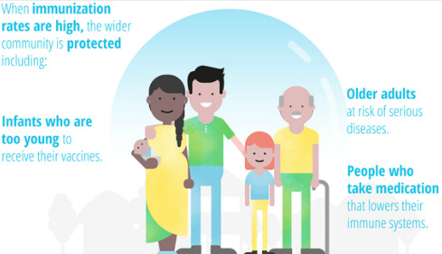 Immunization week of the WHO